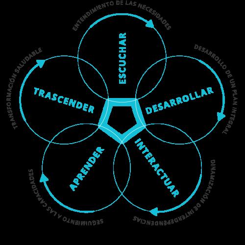Pensamiento y diseño ecológicos: La Conversación Sensitiva©