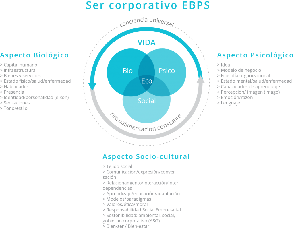 Ser Corporativo EBPS